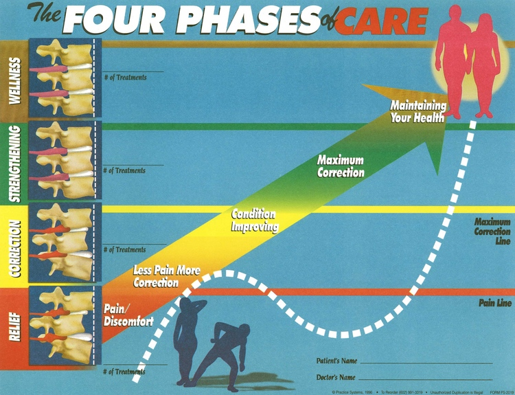 The Four Phases of Care